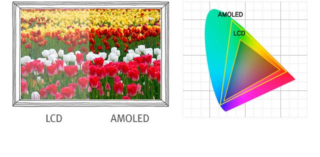 Samsung Display | Technology - AMOLED
